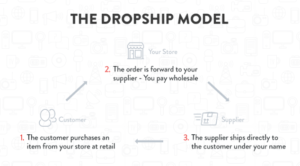 What Is Dropshipping About