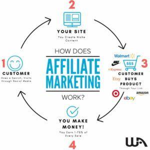 affiliate marketing diagram